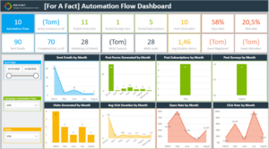 Automation Flow dashboard