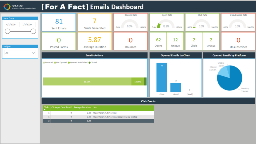 Præbyggede Marketing Dashboards Power BI – Email