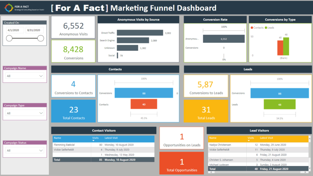 Præbyggede Marketing Dashboards PowerBI – Marketing Funnel