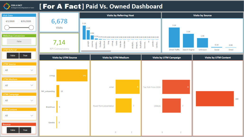 Præbyggede Marketing Dashboards PowerBI – Paid Vs. Owned