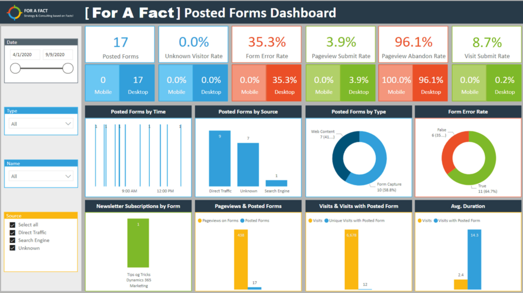 Præbyggede Marketing Dashboards Power BI – Posted Forms