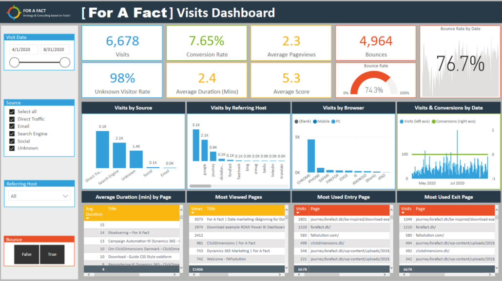 Præbyggede Marketing Dashboards Power BI – Visits