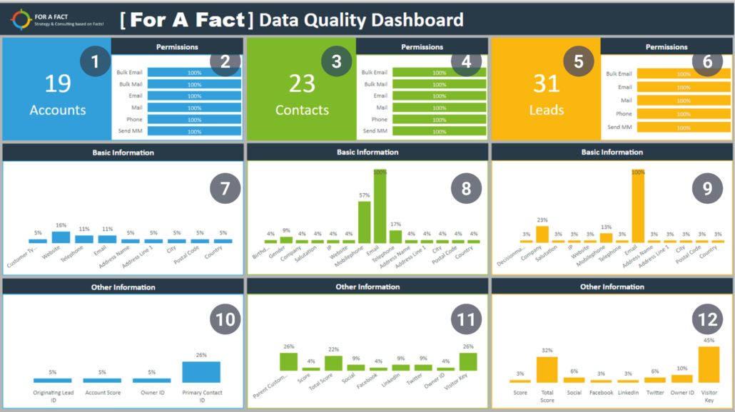 Data-Quality-numbered