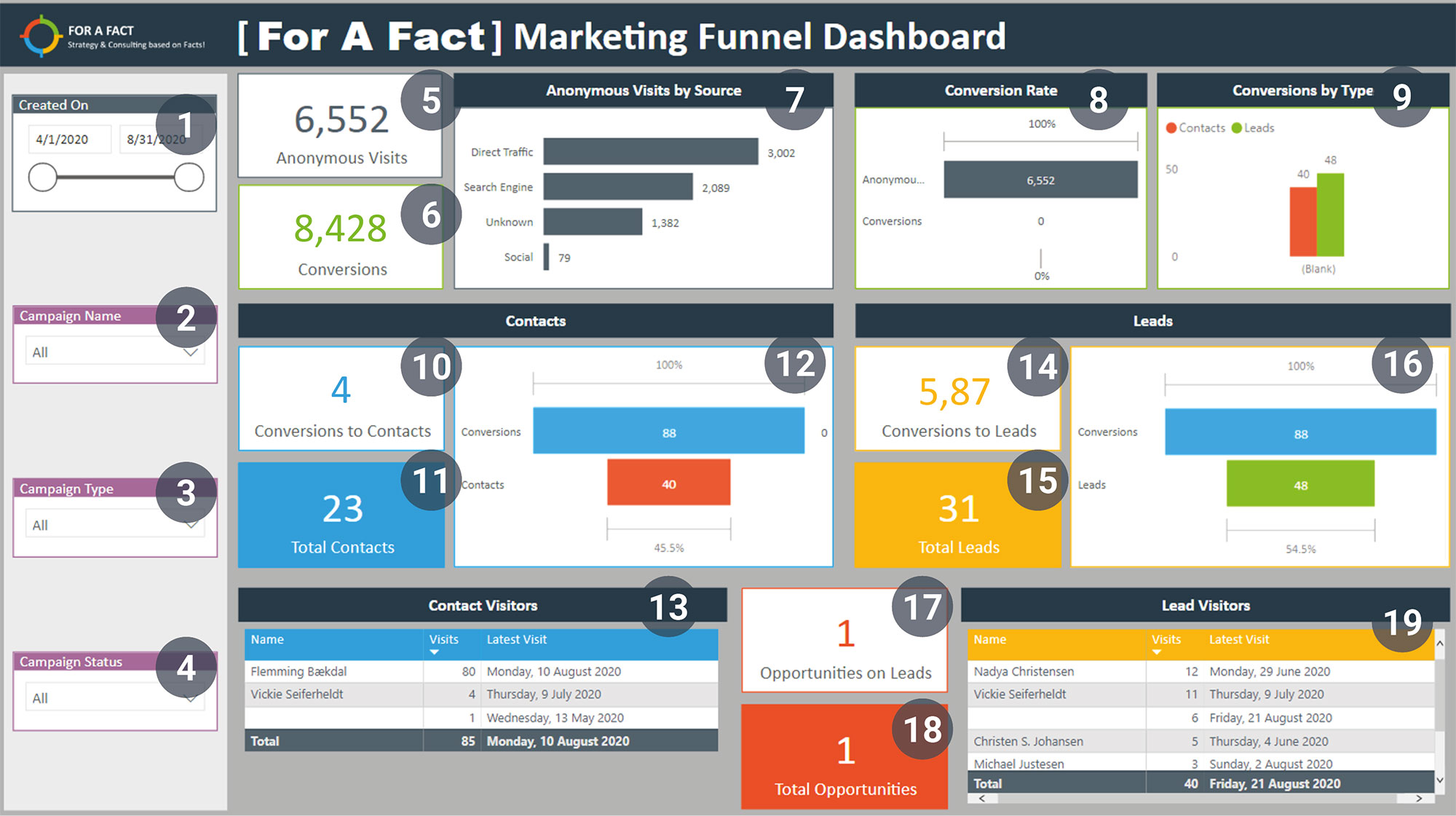 MarketingFunnel-numbered