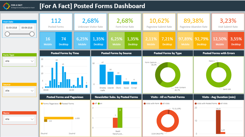 Posted form dashboard