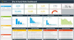 Visits dashboard